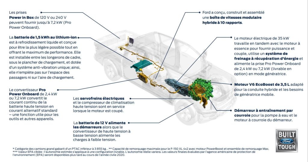 F-150 gatineau hybride powerboost graphique